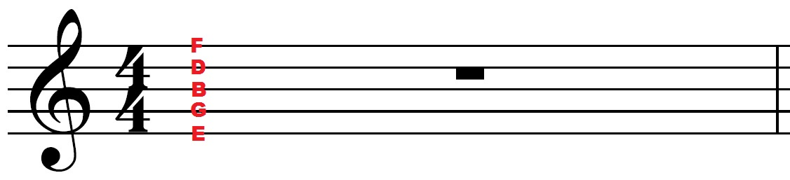 Note names on the lines