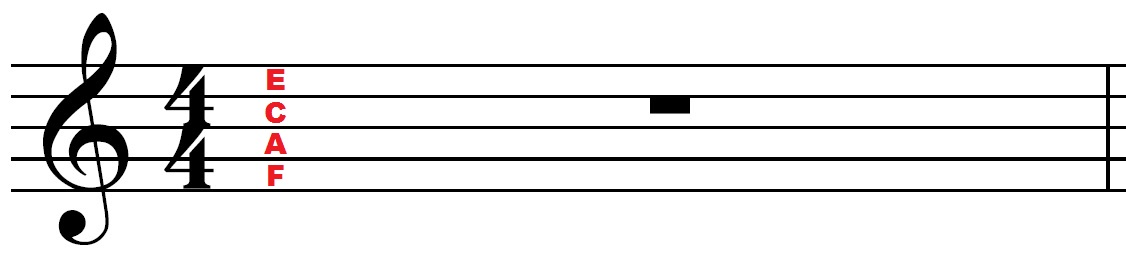 Note names in the spaces