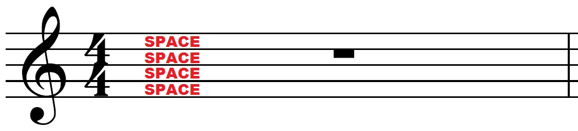 How to read music on saxophone