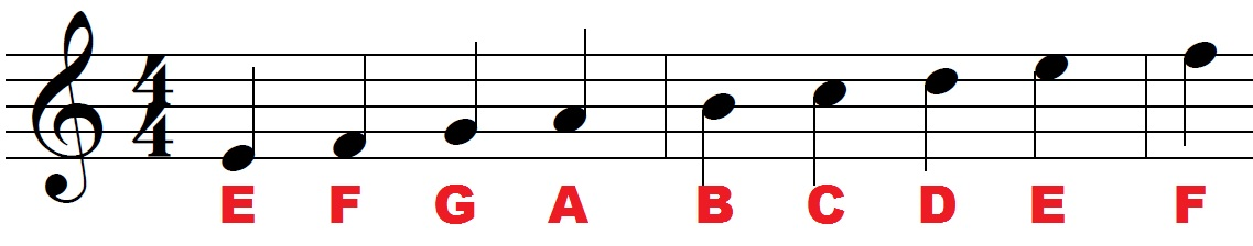 Note names in the treble clef